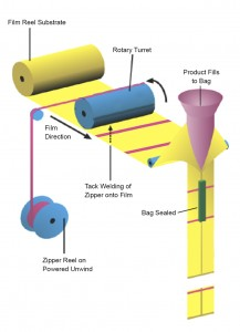 Single Rotary Jaw Zip Applicator Diagram